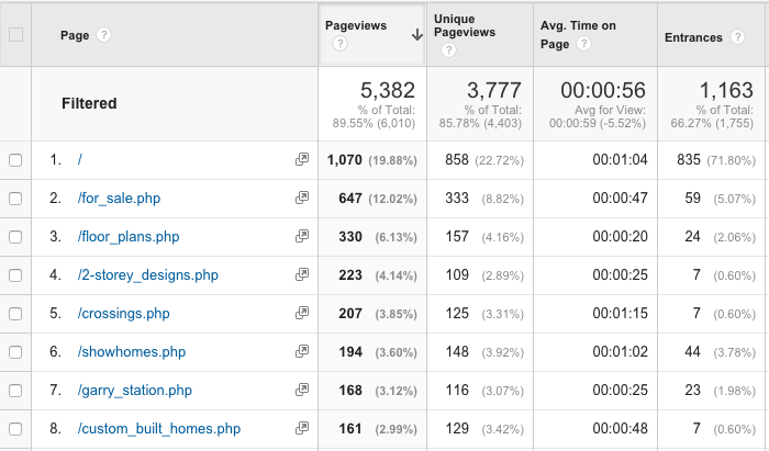 Google Analytics High Traffic Pages